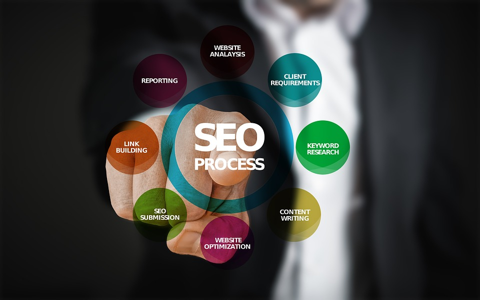 Focus on the Multiple SEO Elements
