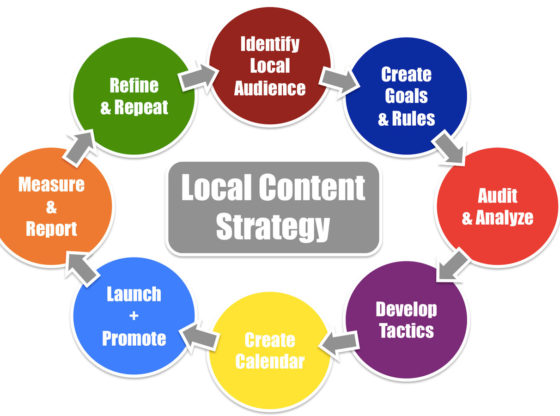 Content for Local SEO