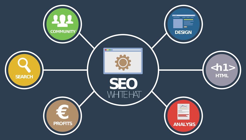 Supports SEO Activities
