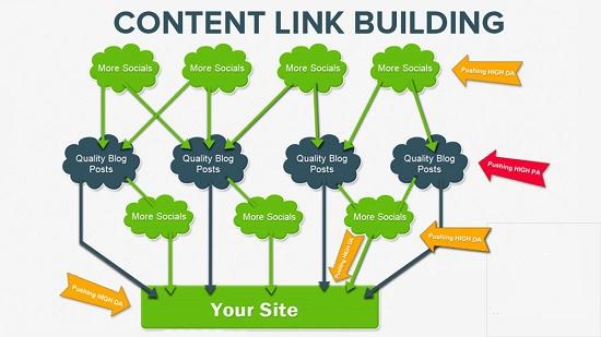 Link Building via Content