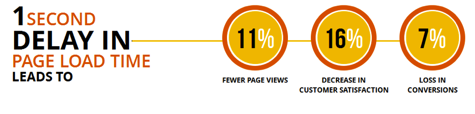 LOADING SPEED OF web PAGES